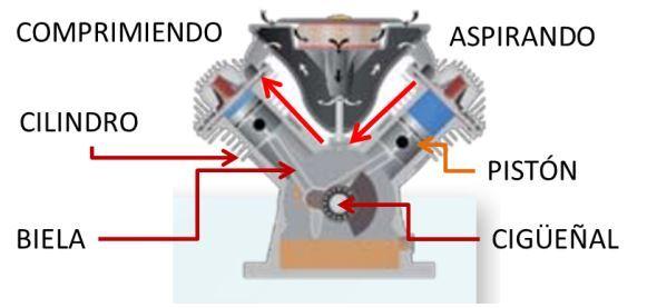 compresores de piston. Aire comprimido - SERVICIO TÉCNICO PARA COMPRESORES