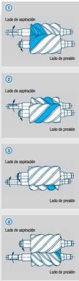 compresores de tornillo. Aire comprimido - SERVICIO TÉCNICO PARA COMPRESORES