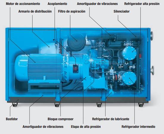 Diferentes tipos de compresores - Compresores aire comprimido ...