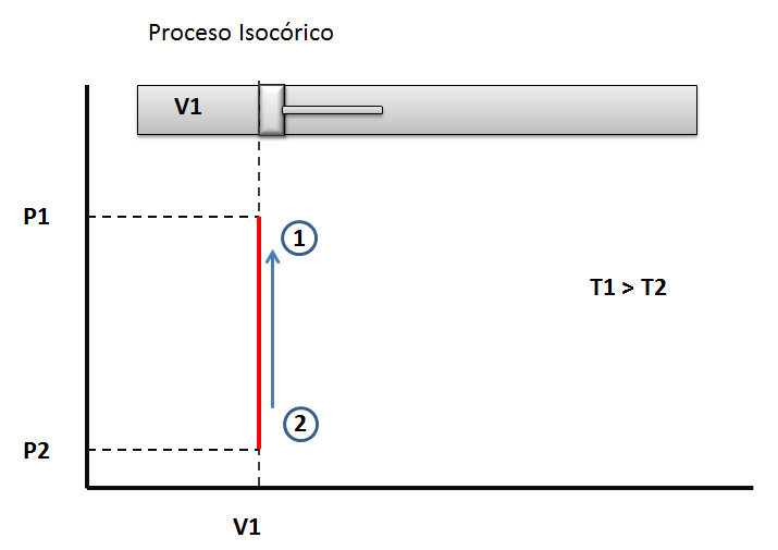 Proceso isocorico. Compresion isotermica