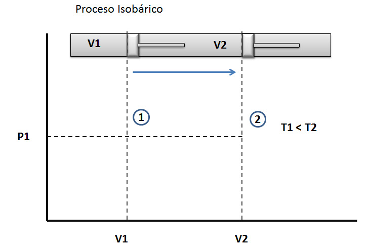 Proceso isobarico. Compresion isotermica