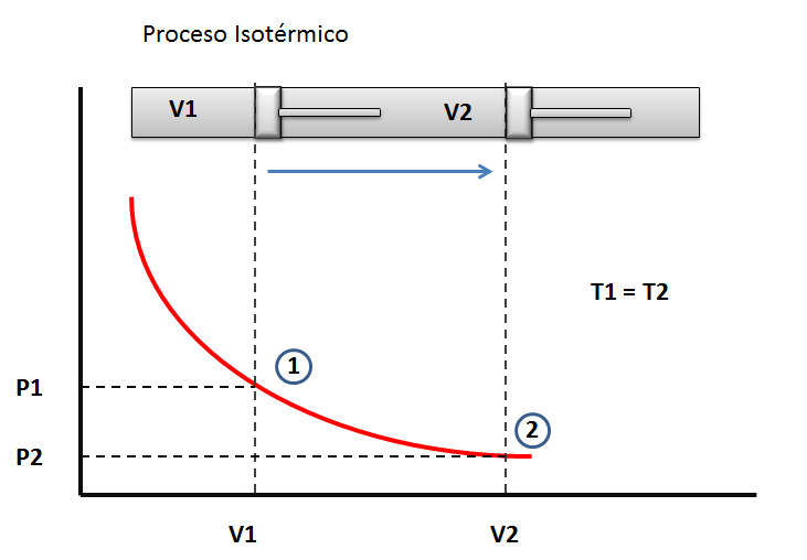 Proceso isotermico. Compresion isotermica