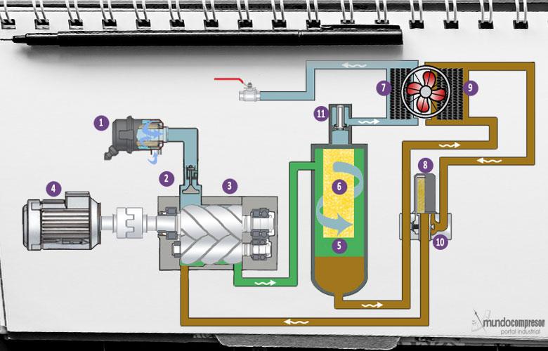 Circuito Neumatico Simple : Ingeniería electrónica víctor calderón circuitos neumáticos con
